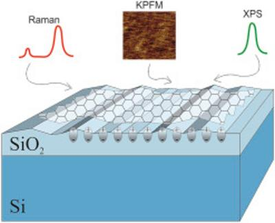 International team explores graphene-substrate interactions related to surface charges