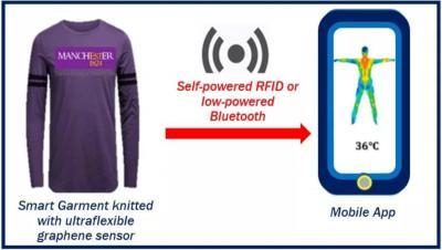 Graphene-based yarn to enable advanced wearable e-textiles