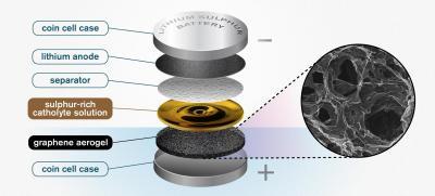 New rGO sponge may open the door to efficient lithium sulphur batteries