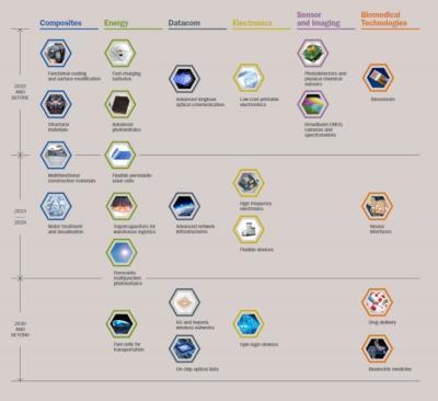 The Graphene Flagship announces its 2019-2030 graphene application roadmap
