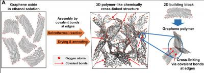 Graphene-based foam maintains texture at extreme temperatures