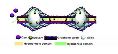 Graphene oxide layers made to mimic biological channels may clean up pharmaceuticals production