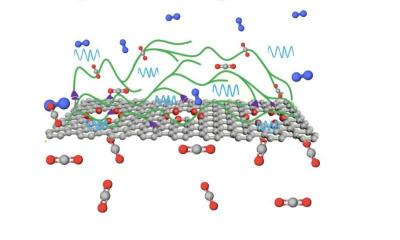 Graphene may be the key to next-gen membranes that filter c02