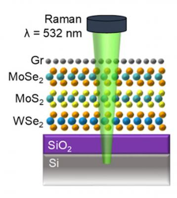 Graphene and other 2D materials form an enhanced heat protector for electronics