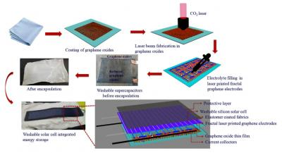 New laser printing method rapidly and efficiently yields textiles embedded with graphene supercapacitors