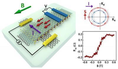 Groningen team creates graphene-based 2D spin transistor