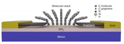 Researchers reach graphene-based junctions that are both electrically and mechanically stable