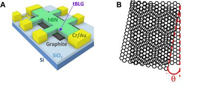 """The """"magic angle"""" for making graphene a superconductor may be less stringent than previously thought"""