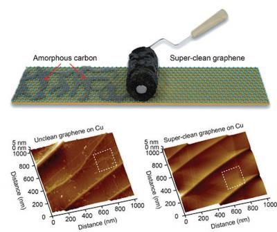 An activated carbon-coated lint roller can yield super-clean graphene