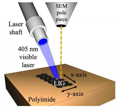 New method produces graphene on surfaces for precise electronics applications