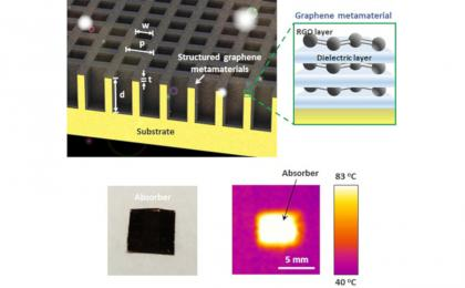 Researchers develop a graphene metamaterial film that absorbs sunlight with minimal heat loss