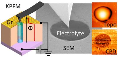 Researchers use graphene to resolve a known imaging impediment