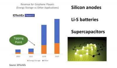 Significant Market Opportunities for Graphene in Energy Storage