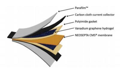 Researchers develop a novel graphene-vanadium flexible hybrid battery/supercapacitor