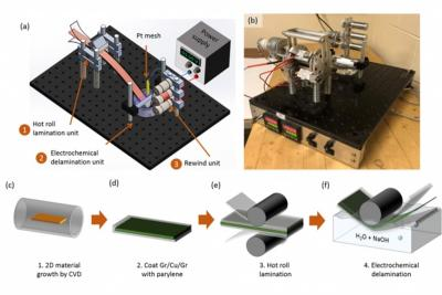 MIT team reports new roll-to-roll process for production of large sheets of high-quality graphene