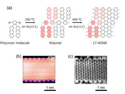 New graphene nanoribbons could enable smaller electronic devices