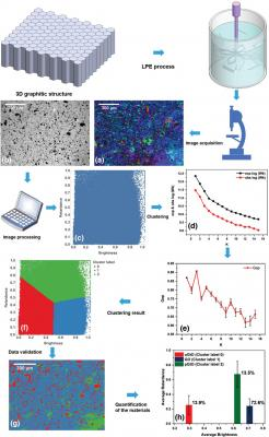 New machine-learning method could characterize graphene materials quickly and efficiently