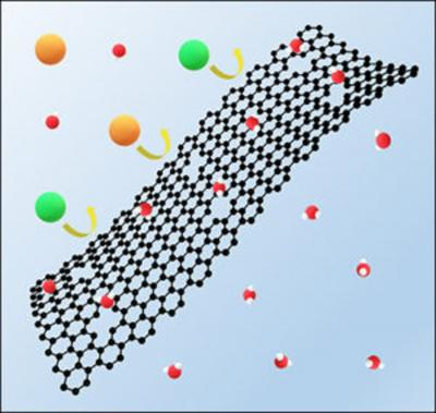 Researchers develop enhanced graphene sieve that could advance clean water efforts
