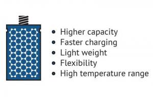 What's new in graphene batteries? Highlights from summer 2020
