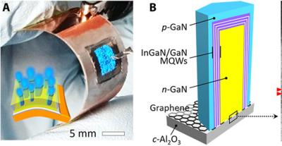 Researchers use graphene to create detachable flexible microLED devices