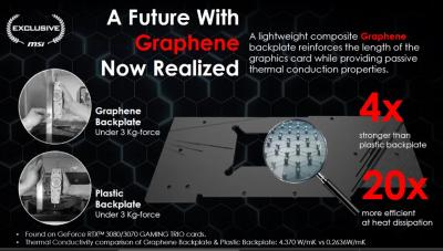 MSI uses graphene composite in its graphic cards for improved durability and heat transfer