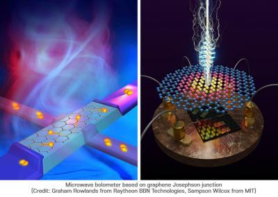 International team develops ultrasensitive graphene-based microwave detector