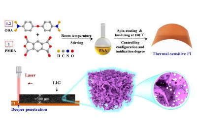 Researchers design ultra-thick 3D graphene frameworks for high-performance flexible micro-supercapacitors