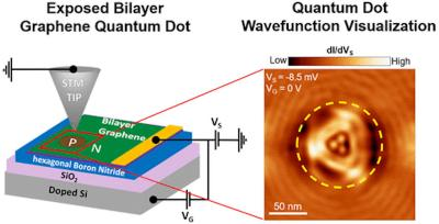 Researchers achieve direct visualization of of quantum dots in bilayer graphene
