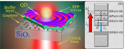 Researchers achieve nearly 90% efficiency converting light energy into surface waves on graphene