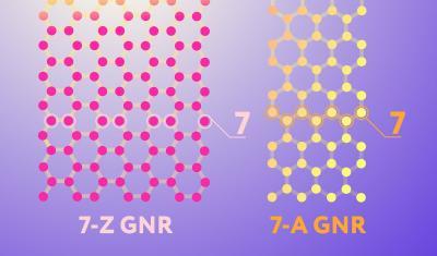Researchers design method that makes graphene nanoribbons easier to produce