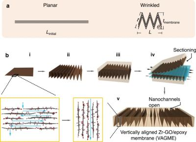 Researchers develop method to control graphene nanochannel orientation and dimensions for improved membranes and filters