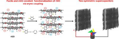 New rGO-based material could improve energy storage devices and supercapacitors