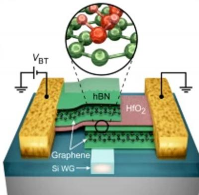 Researchers report a highly efficient graphene/hBN-based electro-absorption modulator