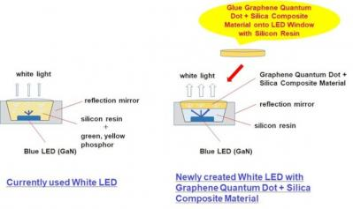 GS Alliance develops a graphene QD and silica composite to create efficient white LEDs