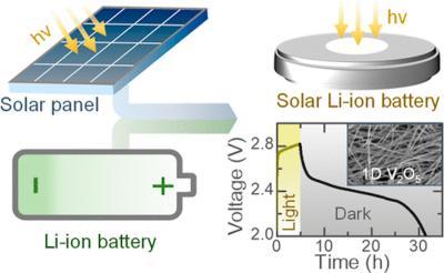 Cambridge team designs GO-enhanced light rechargeable Lithium-Ion batteries