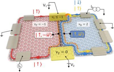 Researchers design a graphene-based tunable beam splitter