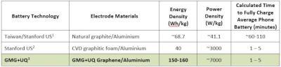 GMG updates on graphene aluminum-ion batteries performance