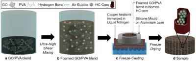 New graphene-based aerogel could reduce aircraft engine noise