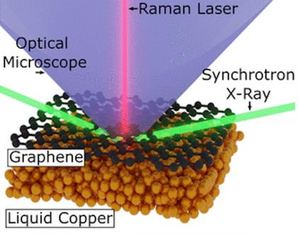 Researchers use HPC and experiment to refine graphene production