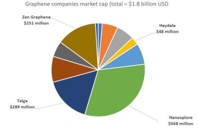 Public graphene companies reach almost $2 billion in market value