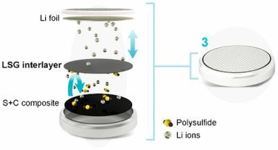 KAUST team develops graphene-based method to make improved lithium-sulfur batteries