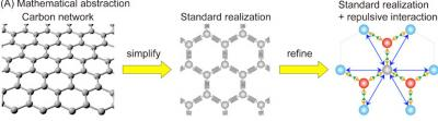 New model describes geometric features of carbon networks and their influence on the material's properties