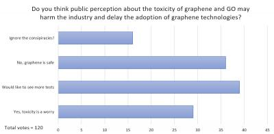 How concerned should we be about graphene's toxicity?