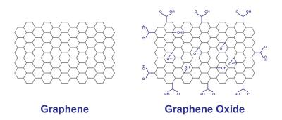Recent research and industry news on graphene oxide