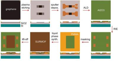 Combining graphene transistors with MOFs yields selective and sensitive sensors