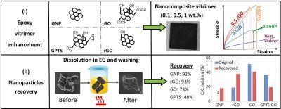 Researchers examine the effects of graphene functionalization on a vitrimer matrix